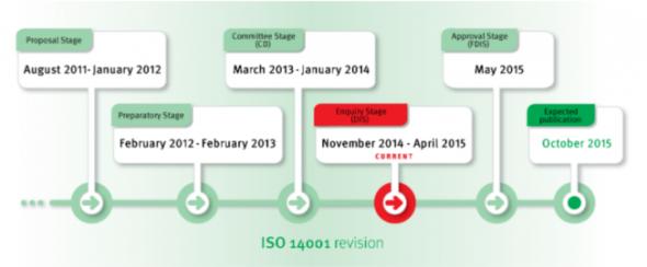 ISO 14001 2015 uudistus