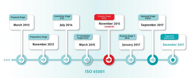 ISO 45001 uusi aikataulu