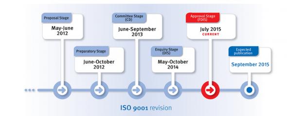 ISO 9001 ja ISO 14001 uudistus